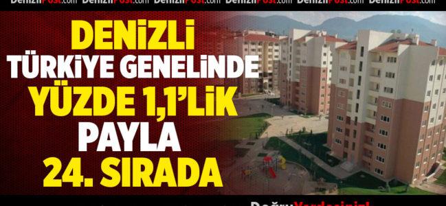 Denizli, Türkiye Genelinde Yüzde 1,1'lik Payla 24. Sırada