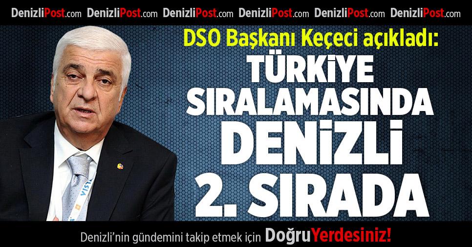 Türkiye Sıralamasında Denizli 2. Sırada