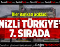Denizli Türkiye'de 7. Sırada