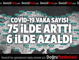 COVİD-19 VAKA SAYISI 75 İLDE ARTTI, 6 İLDE AZALDI